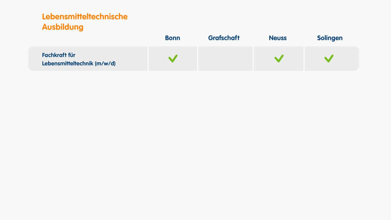 Standorte für lebensmitteltechnische Ausbildungen sind Bonn, Neuss und Solingen