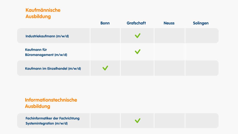 Standorte für eine kaufmännische Ausbildung: Bonn und Grafschaft, für eine informationstechnische Ausbildung: Grafschaft