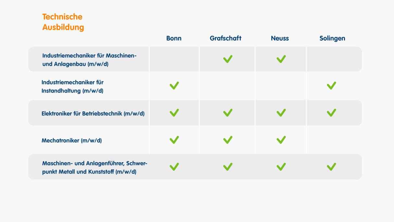 Standorte für unterschiedliche technische Ausbildungen sind Bonn, Grafschaft, Neuss und Solingen
